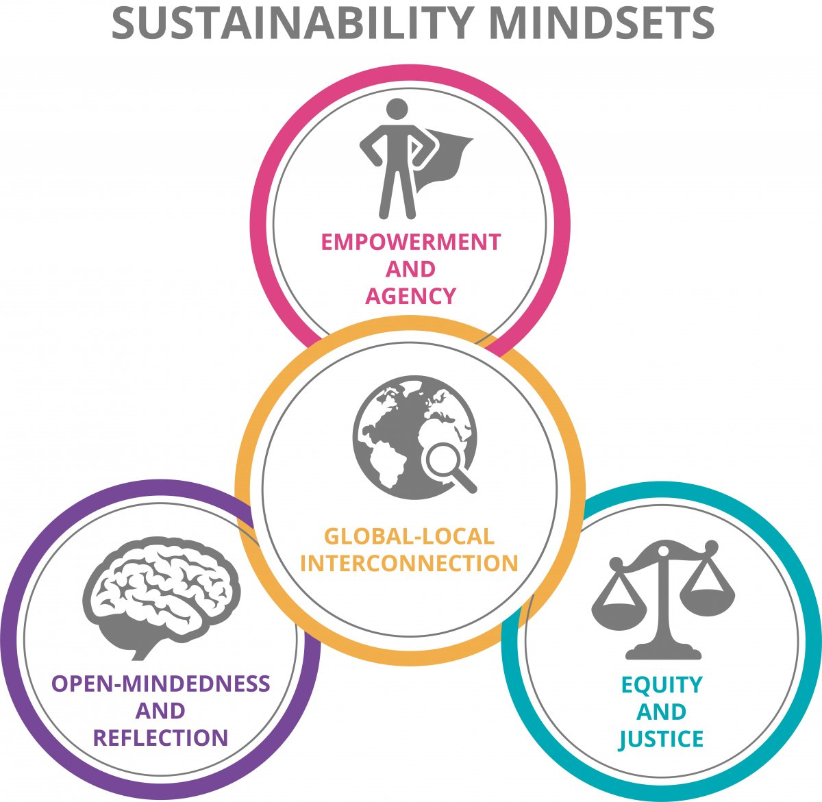 Image of sustainable mindsets